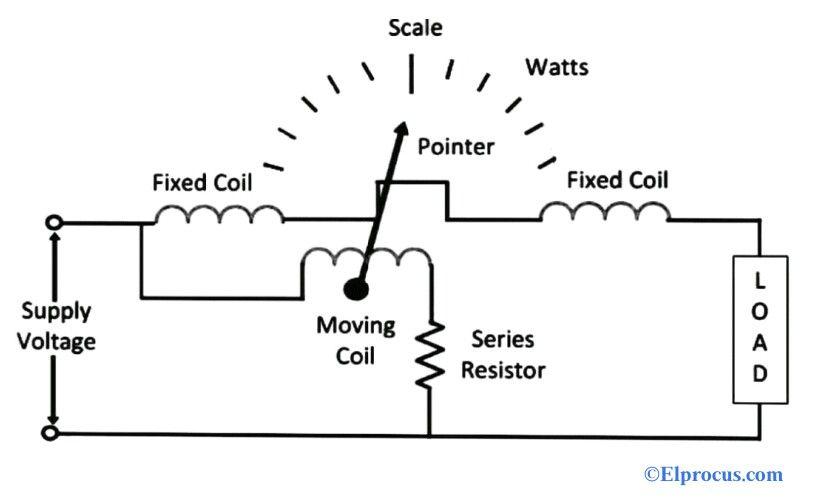 একটি ইলেক্ট্রোডাইনামিটার ওয়াটমিটার এবং এটির কাজ কী