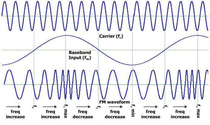Modulación de frecuencia y sus aplicaciones