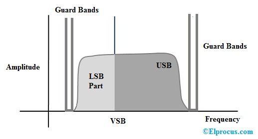 ¿Qué es la modulación VSB: funcionamiento y sus aplicaciones?